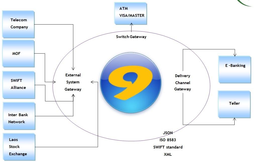 Core 9